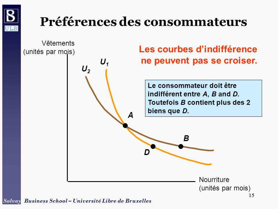 15 Solvay Business School – Université Libre de Bruxelles 15 U1U1 U2U2 Préférences des consommateurs A D B Le consommateur doit être indifférent entre