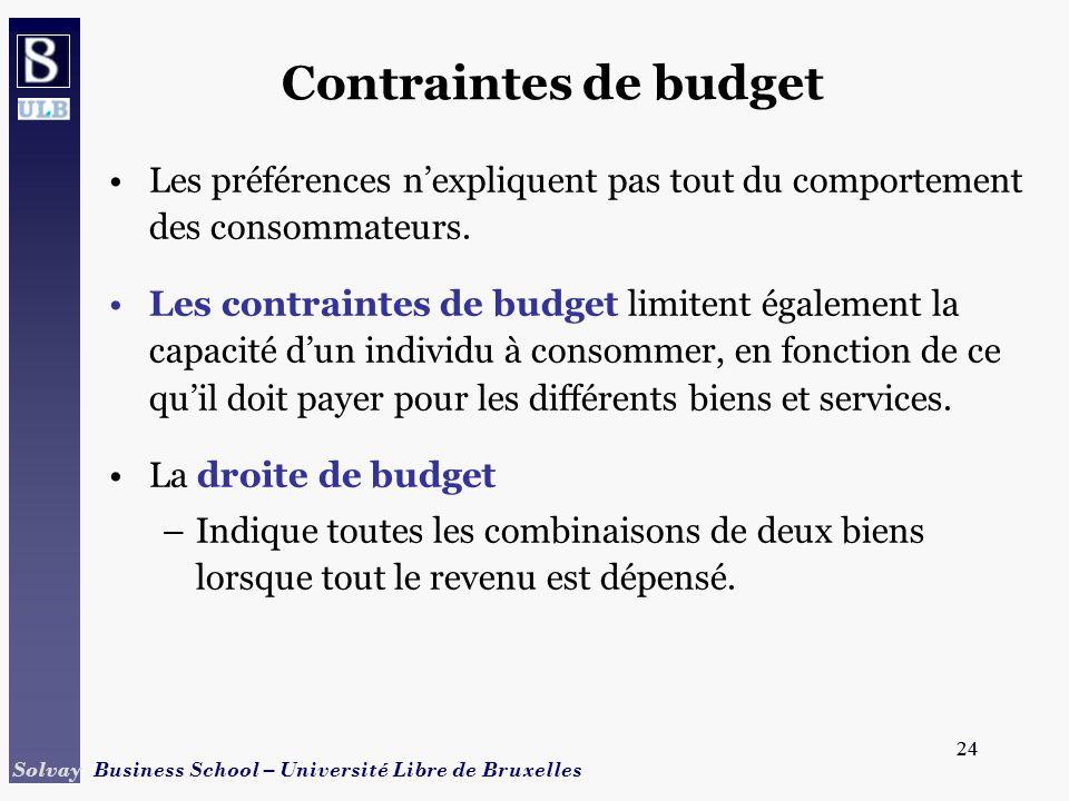 24 Solvay Business School – Université Libre de Bruxelles 24 Contraintes de budget Les préférences nexpliquent pas tout du comportement des consommate