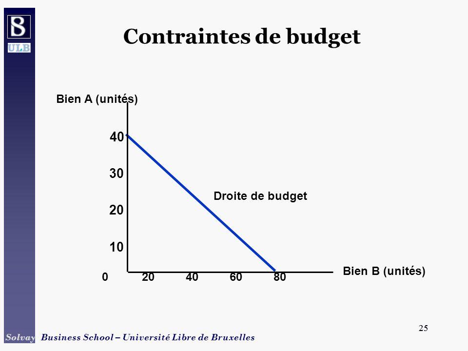 25 Solvay Business School – Université Libre de Bruxelles 25 Contraintes de budget 40608020 40 Bien B (unités) 10 20 30 0 Bien A (unités) Droite de bu