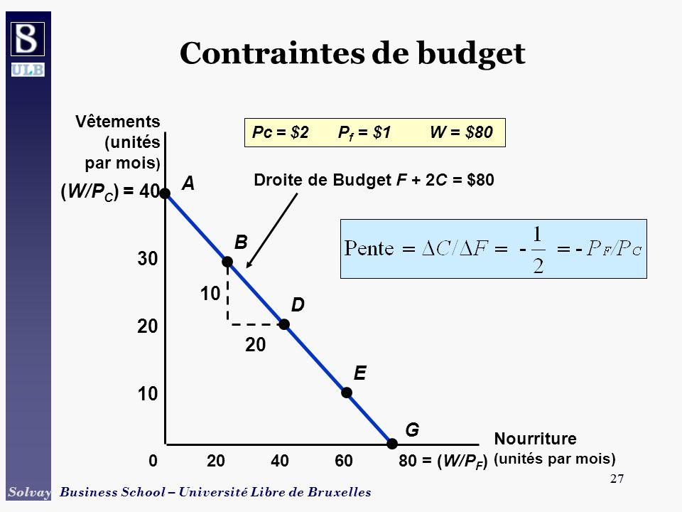 27 Solvay Business School – Université Libre de Bruxelles 27 Droite de Budget F + 2C = $80 10 20 (W/P C ) = 40 Contraintes de budget Nourriture (unité