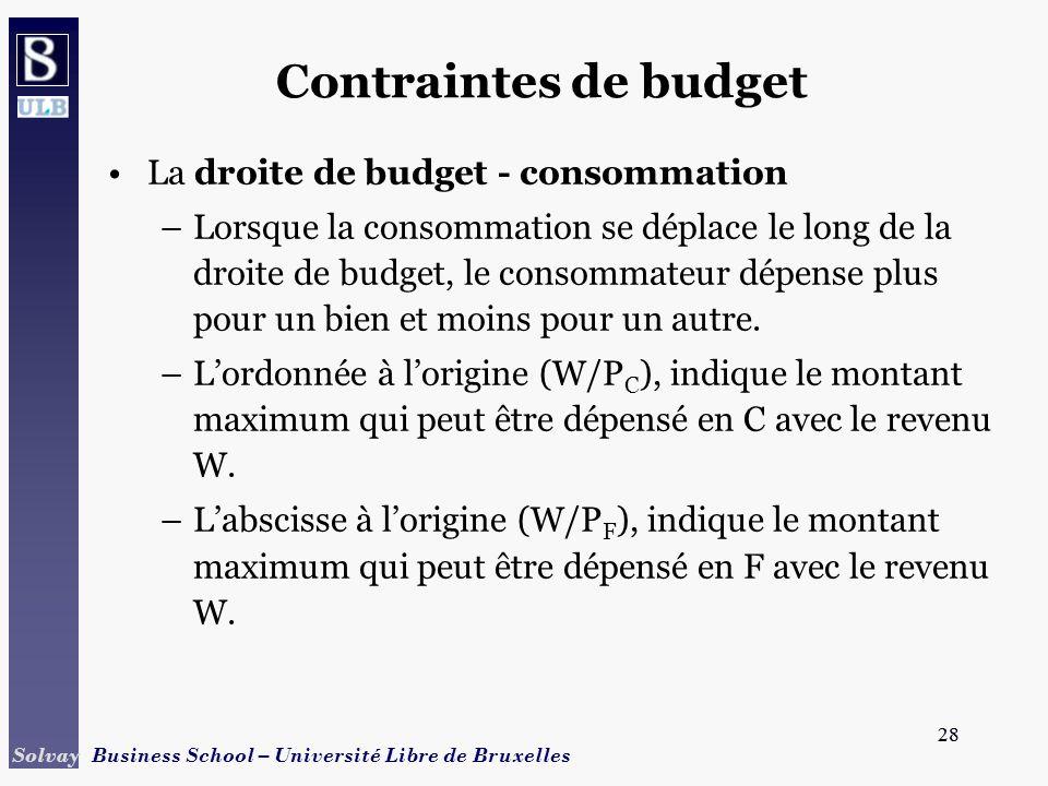 28 Solvay Business School – Université Libre de Bruxelles 28 Contraintes de budget La droite de budget - consommation –Lorsque la consommation se dépl