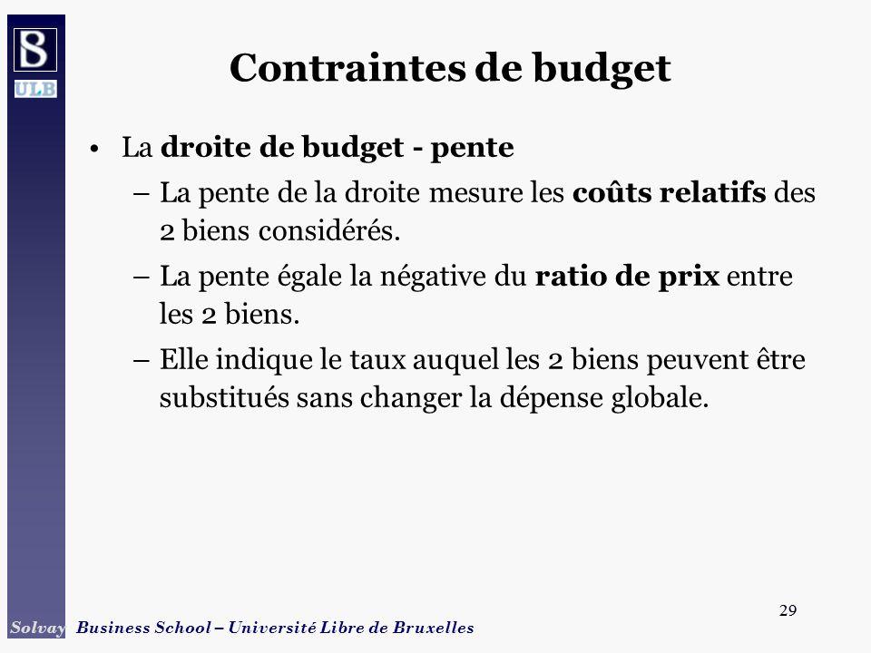 29 Solvay Business School – Université Libre de Bruxelles 29 Contraintes de budget La droite de budget - pente –La pente de la droite mesure les coûts