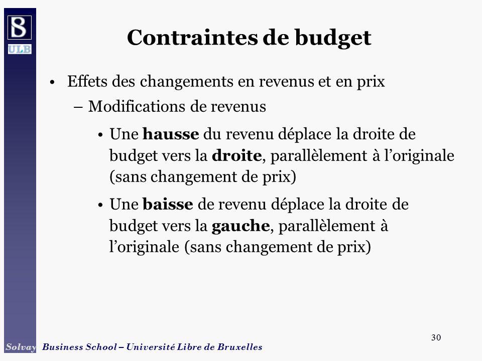 30 Solvay Business School – Université Libre de Bruxelles 30 Contraintes de budget Effets des changements en revenus et en prix –Modifications de reve