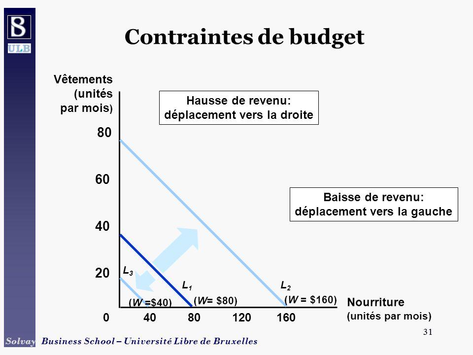 31 Solvay Business School – Université Libre de Bruxelles 31 Contraintes de budget 8012016040 20 40 60 80 0 (W= $80) L1L1 Hausse de revenu: déplacemen
