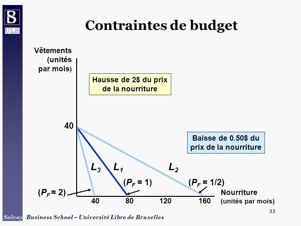 33 Solvay Business School – Université Libre de Bruxelles 33 Contraintes de budget 8012016040 (P F = 1) L1L1 Hausse de 2$ du prix de la nourriture L3L