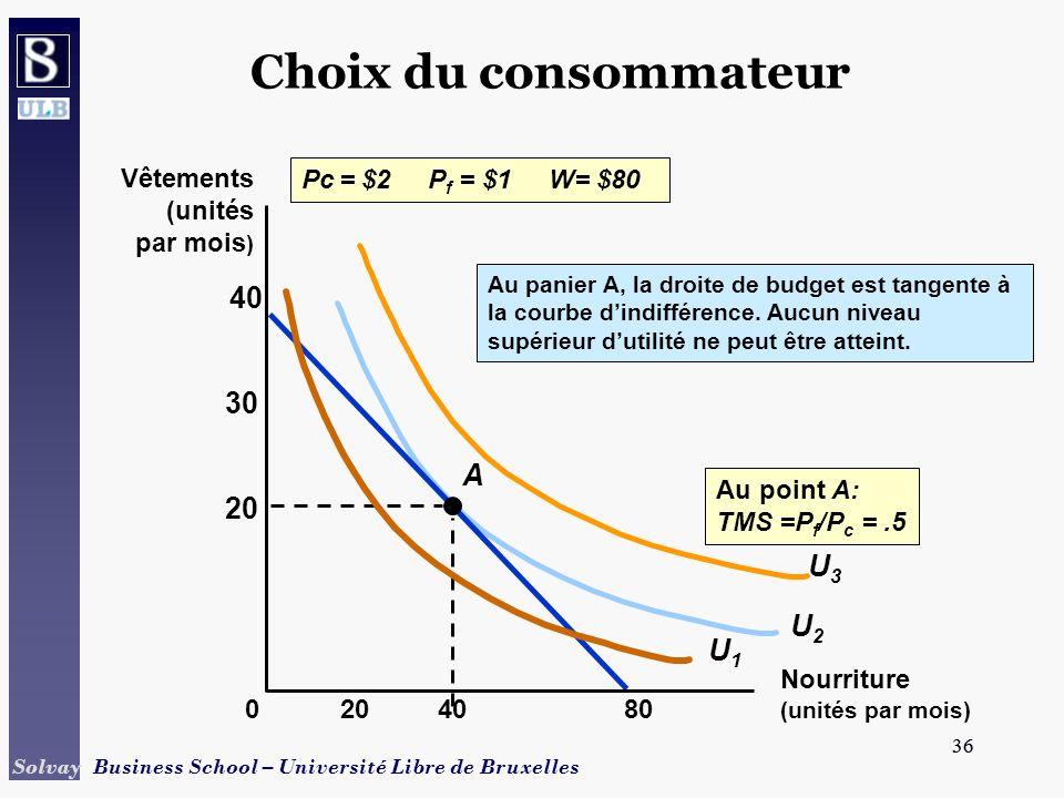 36 Solvay Business School – Université Libre de Bruxelles 36 U2U2 Choix du consommateur Pc = $2 P f = $1 W= $80 A Au panier A, la droite de budget est