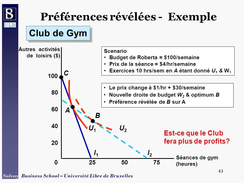 43 Solvay Business School – Université Libre de Bruxelles 43 Séances de gym (heures) Préférences révélées - Exemple Autres activités de loisirs ($) 0