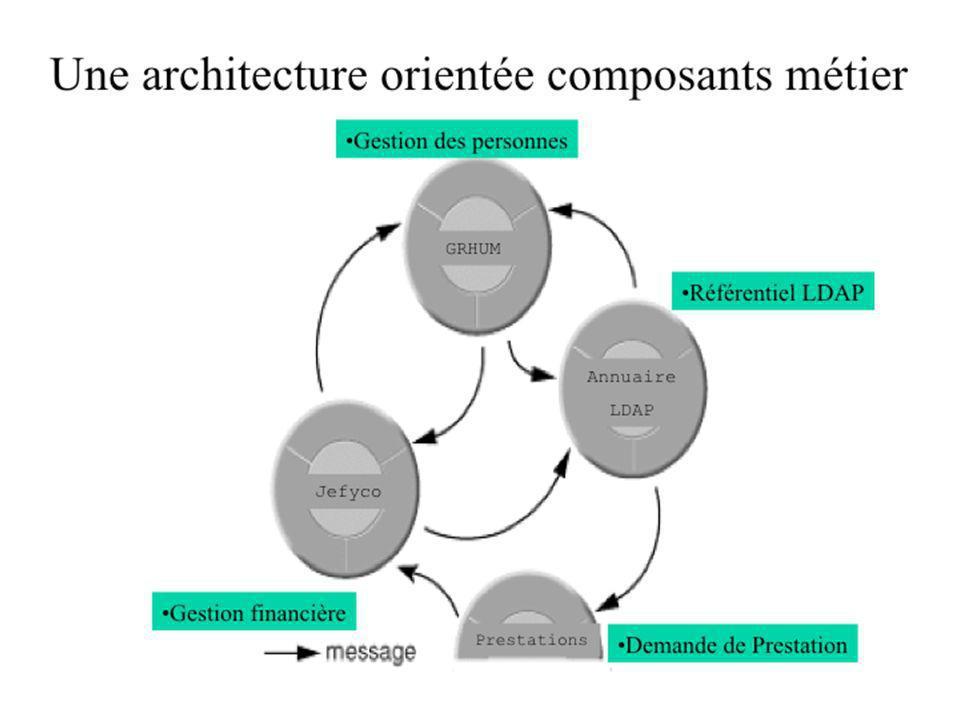 Module MARCHES Module 3/3 Java client Gestion des marchés et des lots Gestion des codes nomenclatures Paramétrage pour service marchés Documentation: –(cf documentation JEFYCO à ladresse: http://www.univ-lr.fr/cri/applications http://www.univ-lr.fr/cri/applications –Ou document PDFdocument PDF