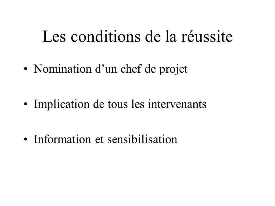 Les conditions de la réussite Nomination dun chef de projet Implication de tous les intervenants Information et sensibilisation