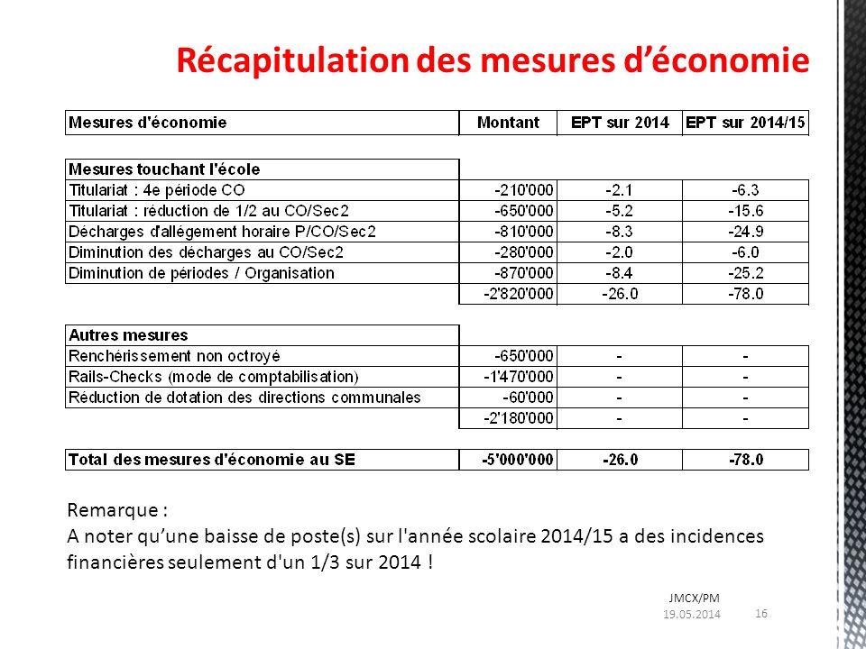 Remarque : A noter quune baisse de poste(s) sur l'année scolaire 2014/15 a des incidences financières seulement d'un 1/3 sur 2014 ! Récapitulation des