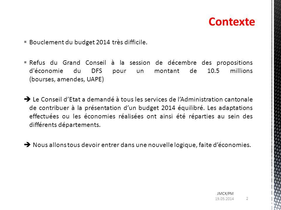 Bouclement du budget 2014 très difficile. Refus du Grand Conseil à la session de décembre des propositions d'économie du DFS pour un montant de 10.5 m