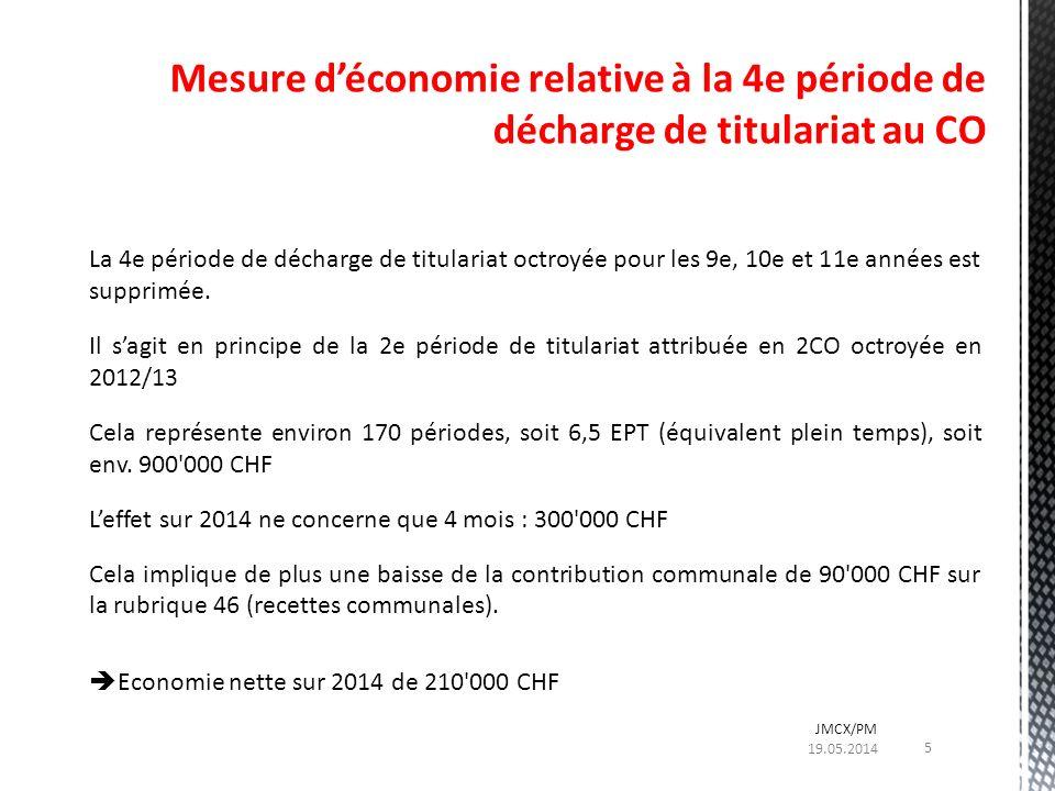 Les décharges de titulariat représentent en 2013/14 : En Primaire : 4 EPT, soit 0.5 million Au CO : 26 EPT, soit 3.5 millions Au Sec 2 : 13 EPT, soit 2.2 millions Les décharges de titulariat du CO et du Sec 2 sont suspendues de moitié.