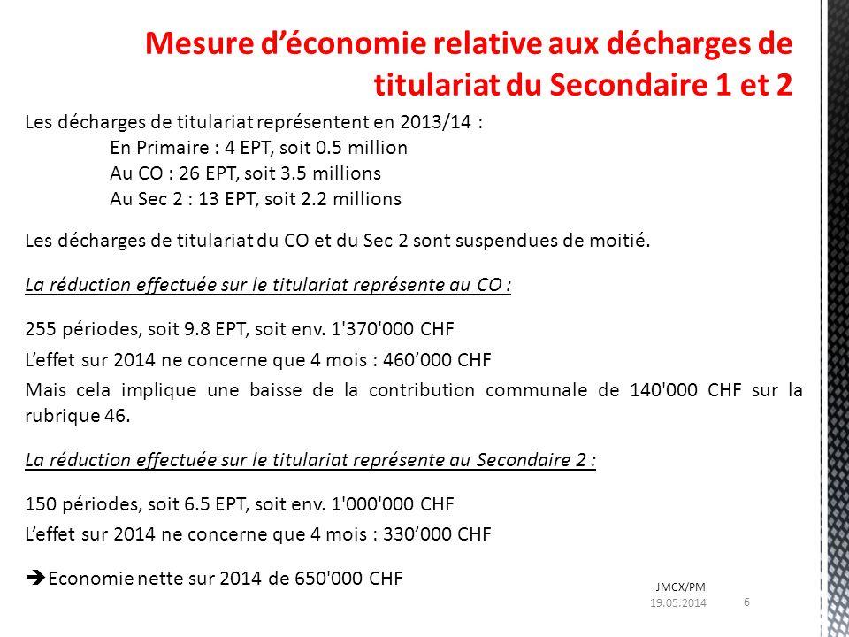 Les décharges de titulariat représentent en 2013/14 : En Primaire : 4 EPT, soit 0.5 million Au CO : 26 EPT, soit 3.5 millions Au Sec 2 : 13 EPT, soit