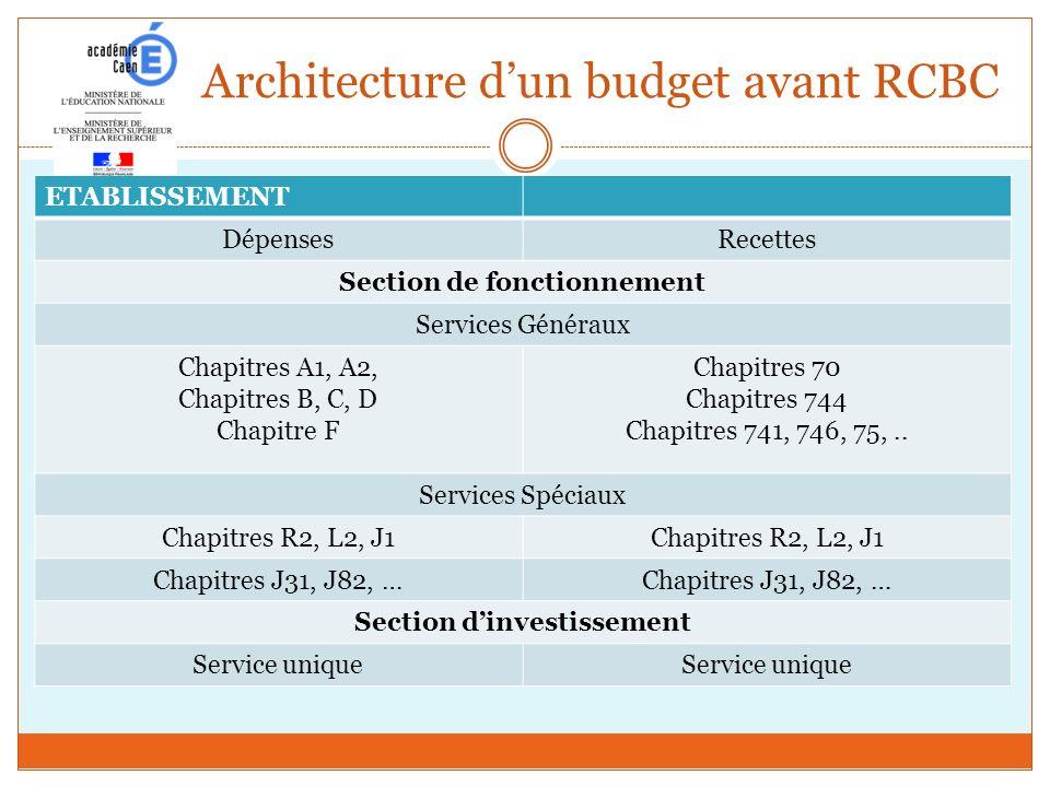 Architecture dun budget avant RCBC ETABLISSEMENT DépensesRecettes Section de fonctionnement Services Généraux Chapitres A1, A2, Chapitres B, C, D Chap