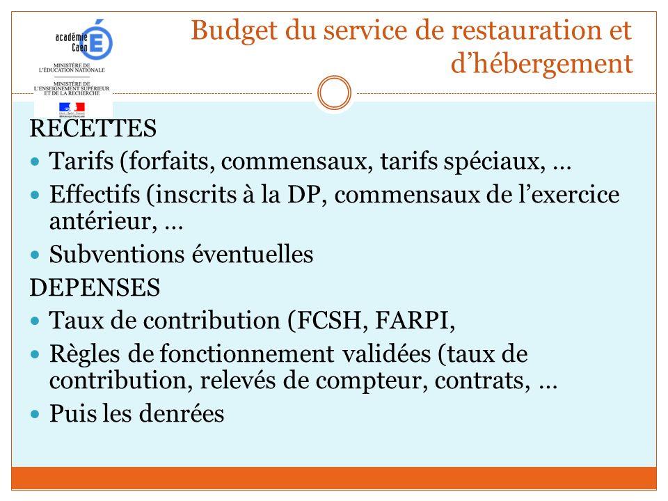Budget du service de restauration et dhébergement RECETTES Tarifs (forfaits, commensaux, tarifs spéciaux, … Effectifs (inscrits à la DP, commensaux de