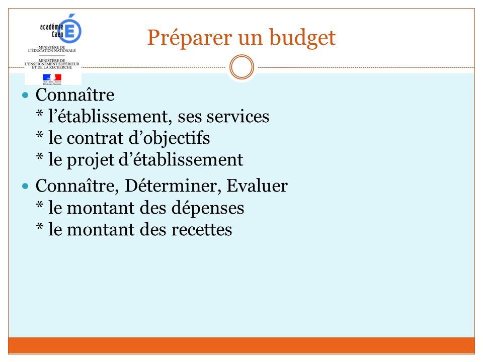 Préparer un budget Connaître * létablissement, ses services * le contrat dobjectifs * le projet détablissement Connaître, Déterminer, Evaluer * le mon