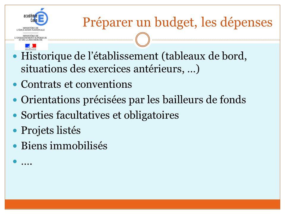 Préparer un budget, les dépenses Historique de létablissement (tableaux de bord, situations des exercices antérieurs, …) Contrats et conventions Orien