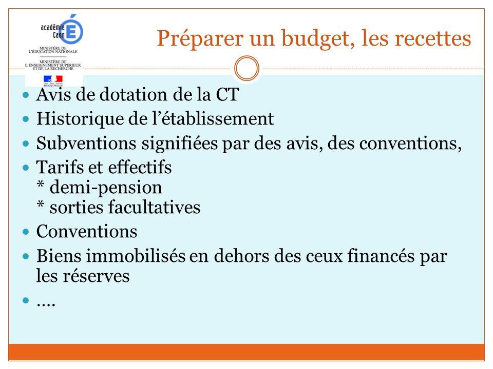 Préparer un budget, les recettes Avis de dotation de la CT Historique de létablissement Subventions signifiées par des avis, des conventions, Tarifs e