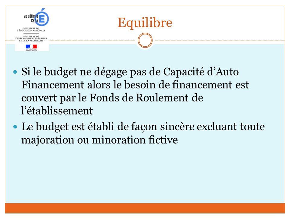 Equilibre Si le budget ne dégage pas de Capacité dAuto Financement alors le besoin de financement est couvert par le Fonds de Roulement de létablissem