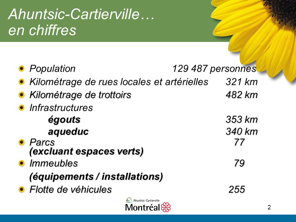 2 Ahuntsic-Cartierville… en chiffres Population 129 487 personnes Kilométrage de rues locales et artérielles321 km Kilométrage de trottoirs482 km Infrastructures égouts 353 km égouts 353 km aqueduc340 km Parcs 77 (excluant espaces verts) (excluant espaces verts) Immeubles 79 (équipements / installations) (équipements / installations) Flotte de véhicules 255