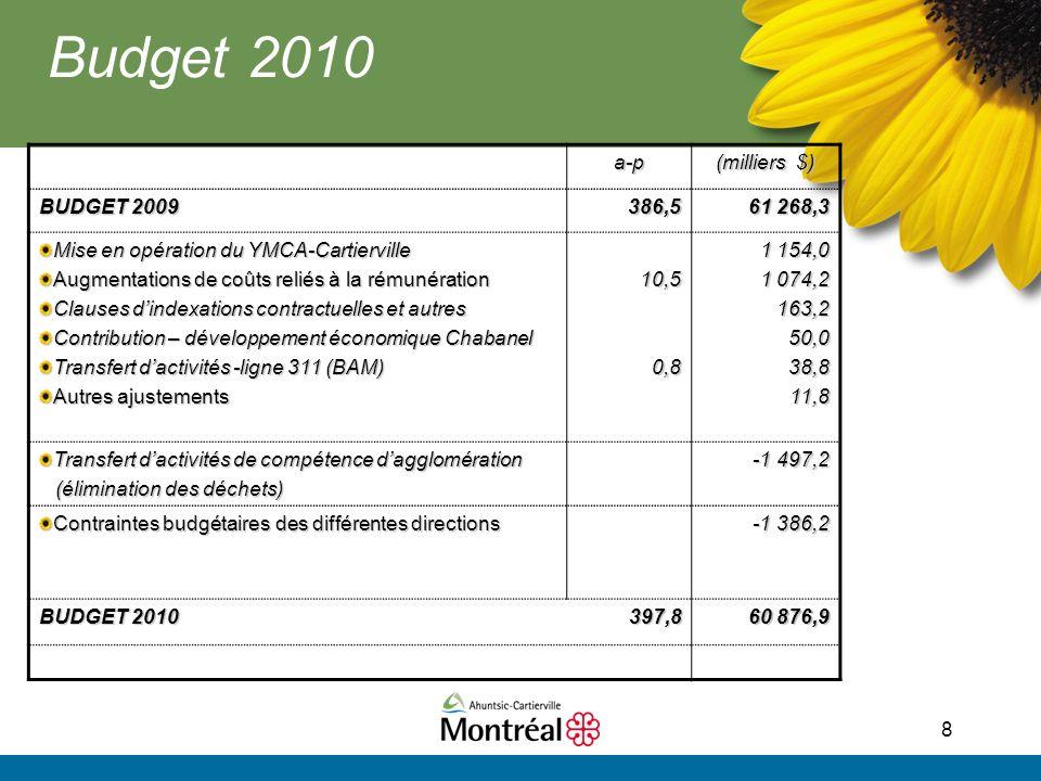 8 Budget 2010 a-p (milliers $) BUDGET 2009 386,5 61 268,3 Mise en opération du YMCA-Cartierville Augmentations de coûts reliés à la rémunération Clauses dindexations contractuelles et autres Contribution – développement économique Chabanel Transfert dactivités -ligne 311 (BAM) Autres ajustements 10,50,8 1 154,0 1 074,2 163,250,038,811,8 Transfert dactivités de compétence dagglomération (élimination des déchets) (élimination des déchets) -1 497,2 Contraintes budgétaires des différentes directions -1 386,2 BUDGET 2010 397,8 60 876,9