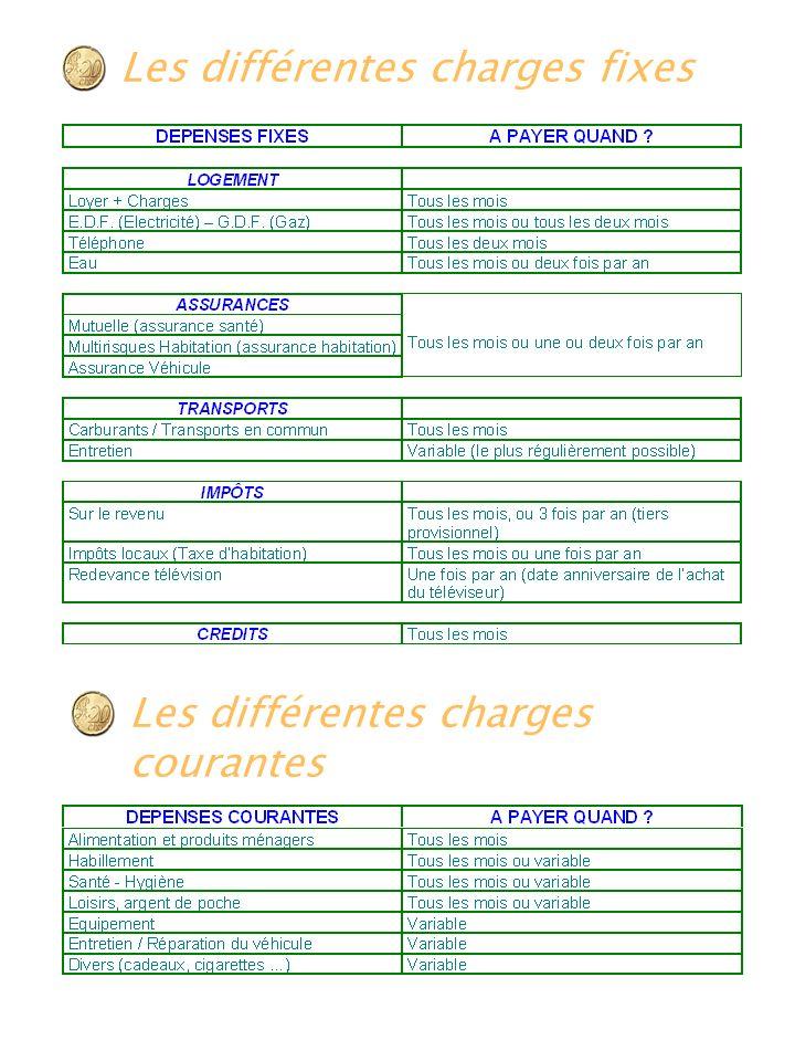 Les différentes charges fixes Les différentes chargescourantes