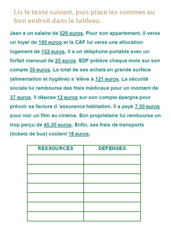 Lis le texte suivant, puis place les sommes au bon endroit dans le tableau. Jean a un salaire de 526 euros. Pour son appartement, il verse un loyer de