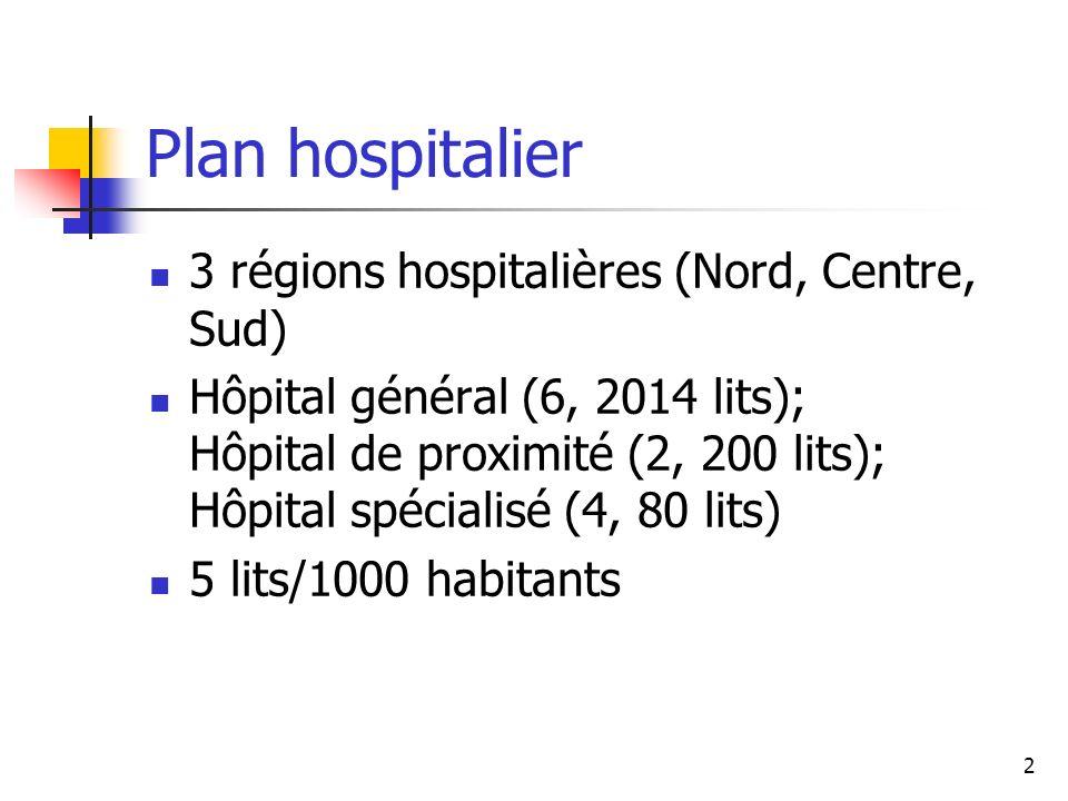 3 Le Centre Hospitalier Emile Mayrisch