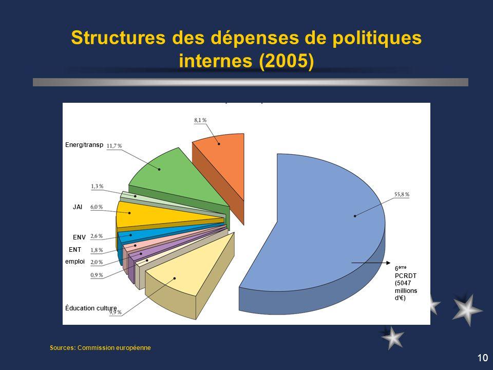 10 Structures des dépenses de politiques internes (2005) Sources: Commission européenne 6 ème PCRDT (5047 millions d) Éducation culture ENV JAI Energ/transp ENT emploi