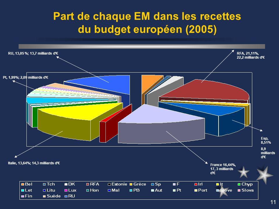 11 Part de chaque EM dans les recettes du budget européen (2005) France 16,44%, 17, 3 milliards d RFA, 21,11%, 22,2 milliards d Italie, 13,64%; 14,3 milliards d RU, 13,05 %; 13,7 milliards d Pt, 1,99%; 2,09 milliards d Esp, 8,51% 8,9 milliards d