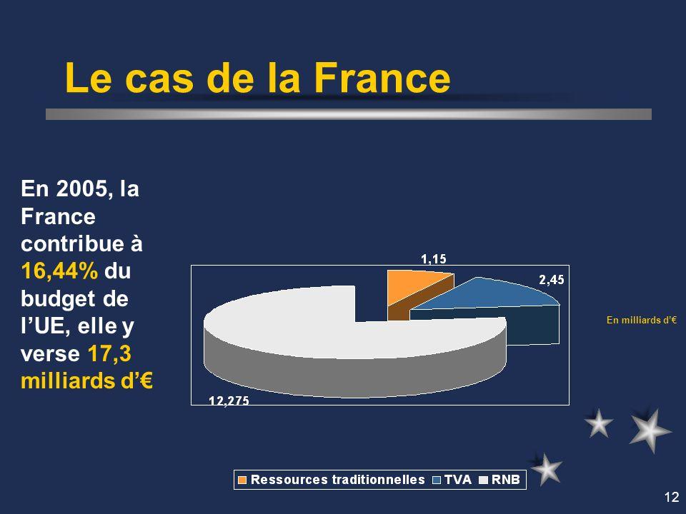12 Le cas de la France En 2005, la France contribue à 16,44% du budget de lUE, elle y verse 17,3 milliards d En milliards d