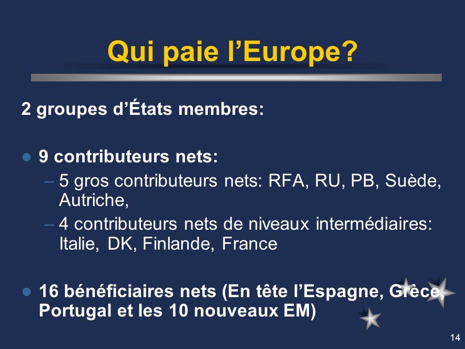 14 Qui paie lEurope? 2 groupes dÉtats membres: 9 contributeurs nets: –5 gros contributeurs nets: RFA, RU, PB, Suède, Autriche, –4 contributeurs nets d