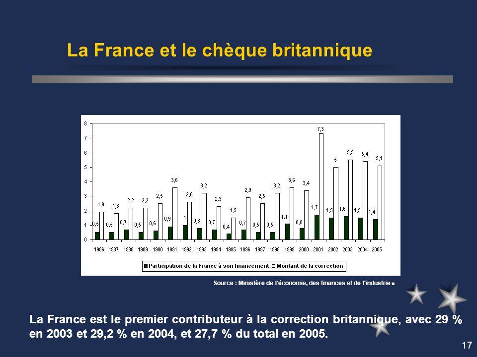 17 La France et le chèque britannique La France est le premier contributeur à la correction britannique, avec 29 % en 2003 et 29,2 % en 2004, et 27,7 % du total en 2005.