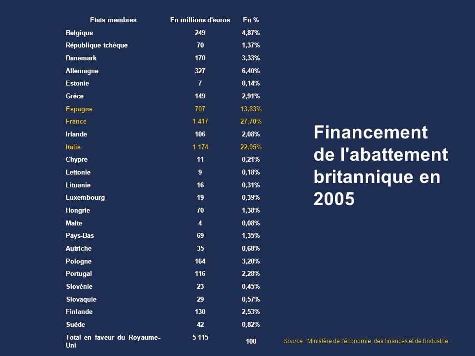 Etats membresEn millions d eurosEn % Belgique 249 4,87% République tchèque 70 1,37% Danemark 170 3,33% Allemagne 327 6,40% Estonie 7 0,14% Grèce 149 2,91% Espagne 707 13,83% France 1 417 27,70% Irlande 106 2,08% Italie 1 174 22,95% Chypre 11 0,21% Lettonie 9 0,18% Lituanie 16 0,31% Luxembourg 19 0,39% Hongrie 70 1,38% Malte 4 0,08% Pays-Bas 69 1,35% Autriche 35 0,68% Pologne 164 3,20% Portugal 116 2,28% Slovénie 23 0,45% Slovaquie 29 0,57% Finlande 130 2,53% Suède 42 0,82% Total en faveur du Royaume- Uni 5 115 100 Financement de l abattement britannique en 2005 Source : Ministère de l économie, des finances et de l industrie.