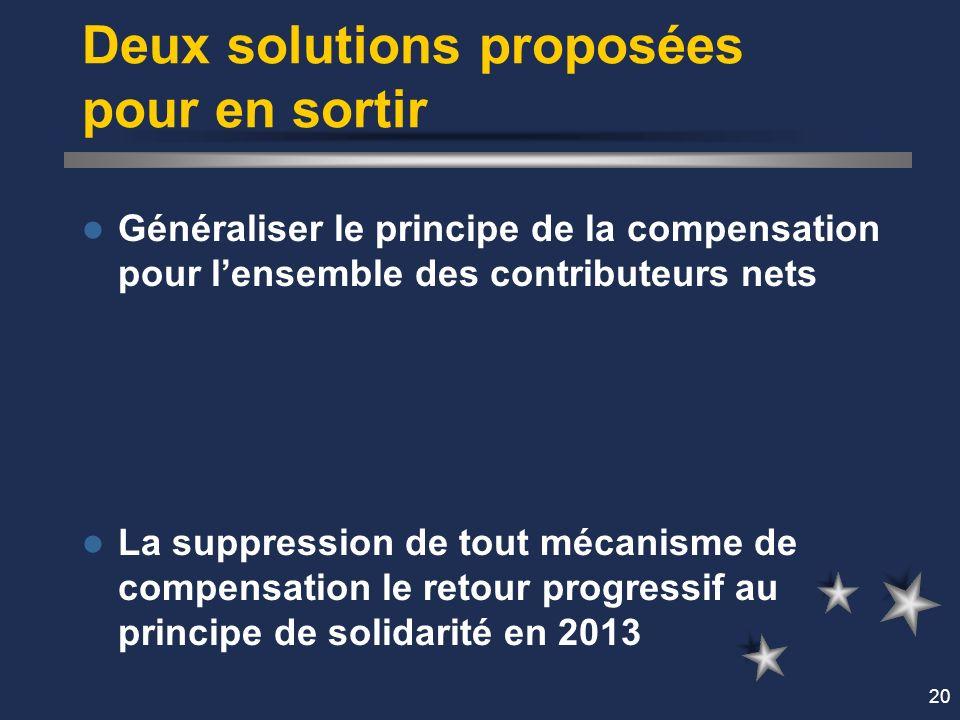 20 Deux solutions proposées pour en sortir Généraliser le principe de la compensation pour lensemble des contributeurs nets La suppression de tout mécanisme de compensation le retour progressif au principe de solidarité en 2013