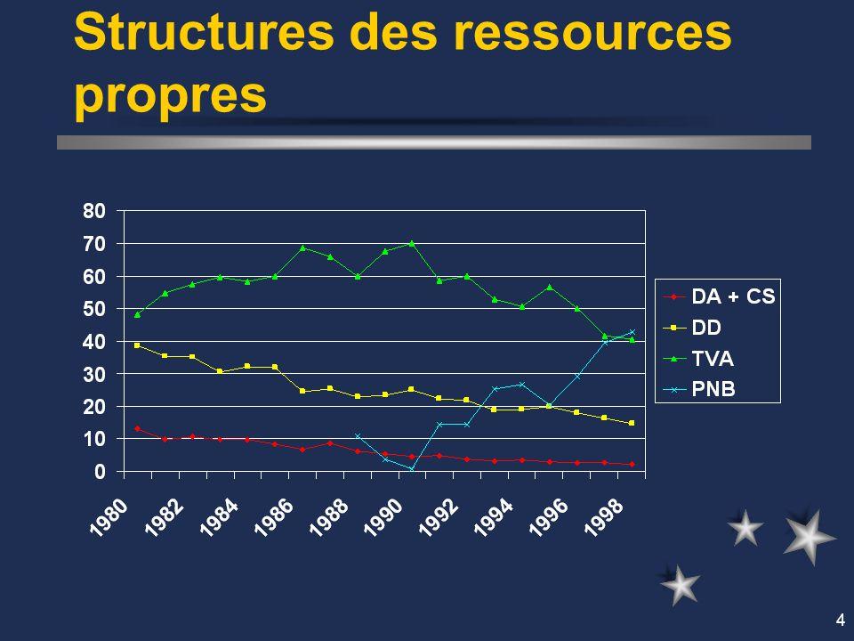 4 Structures des ressources propres