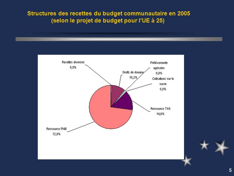 5 Structures des recettes du budget communautaire en 2005 (selon le projet de budget pour l UE à 25)