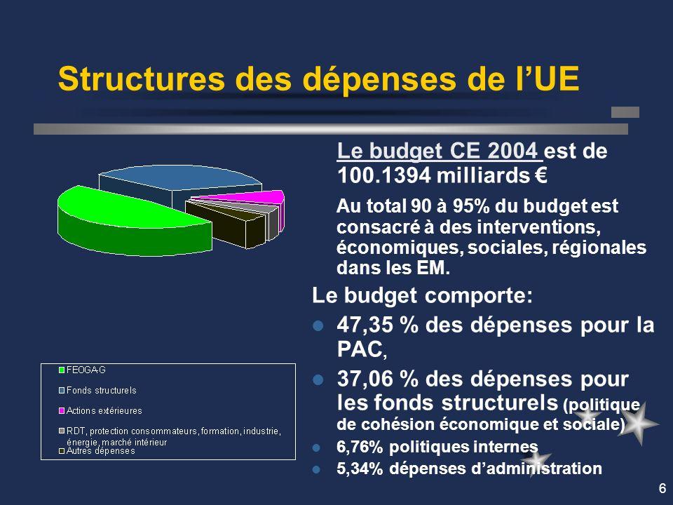 6 Structures des dépenses de lUE Le budget CE 2004 Le budget CE 2004 est de 100.1394 milliards Au total 90 à 95% du budget est consacré à des interventions, économiques, sociales, régionales dans les EM.