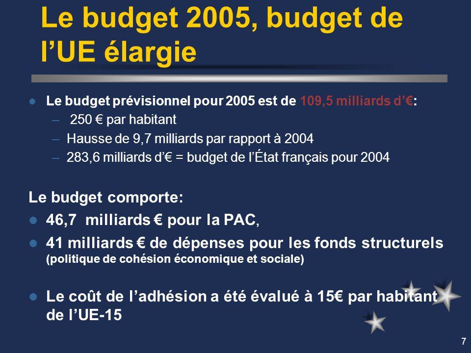 7 Le budget 2005, budget de lUE élargie Le budget prévisionnel pour 2005 est de 109,5 milliards d: – 250 par habitant –Hausse de 9,7 milliards par rapport à 2004 –283,6 milliards d = budget de lÉtat français pour 2004 Le budget comporte: 46,7 milliards pour la PAC, 41 milliards de dépenses pour les fonds structurels (politique de cohésion économique et sociale) Le coût de ladhésion a été évalué à 15 par habitant de lUE-15