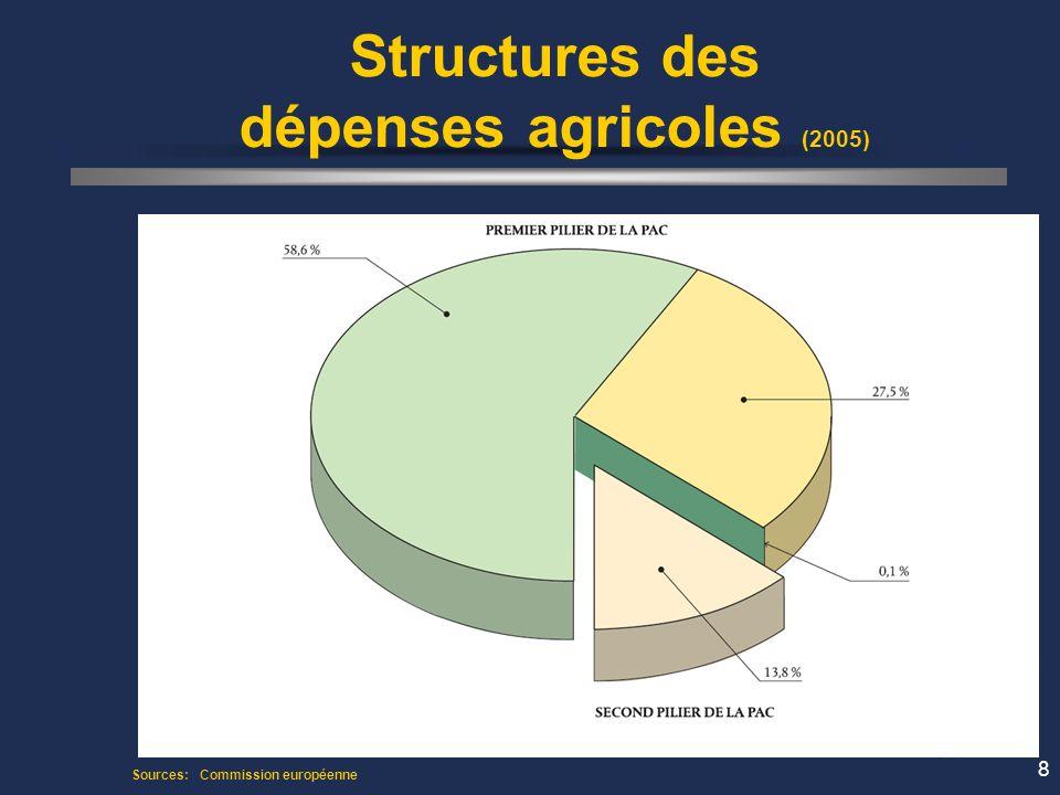 8 Structures des dépenses agricoles (2005) Sources: Commission européenne
