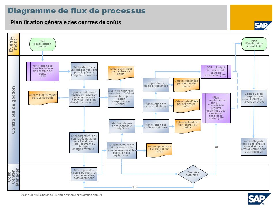 Diagramme de flux de processus Planification générale des centres de coûts Cost Center Manager Événe- ment Contrôleur de gestion Données correctes ? V