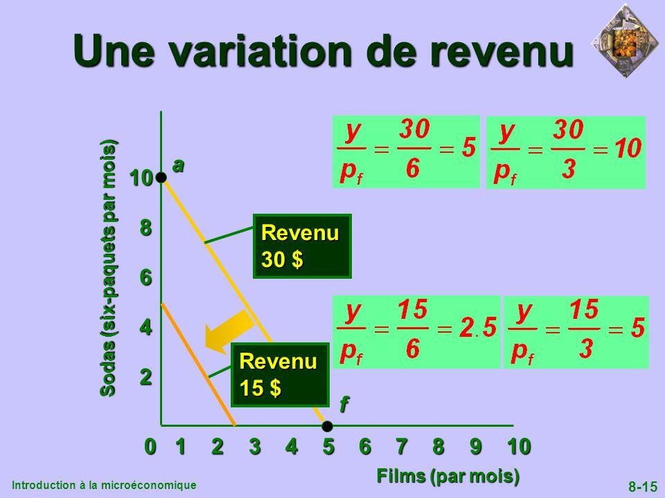 Introduction à la microéconomique 8-15 Une variation de revenu 0 1 2 3 4 5 6 7 8 9 10 2 4 6 8 10af Revenu 30 $ Revenu 15 $ Films (par mois) Sodas (six