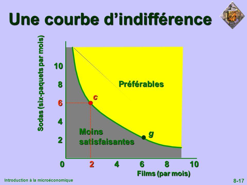 Introduction à la microéconomique 8-17 All points on this line are equally good Une courbe dindifférence 0 2 4 6 8 10 2 4 6 8 10 Moinssatisfaisantes P