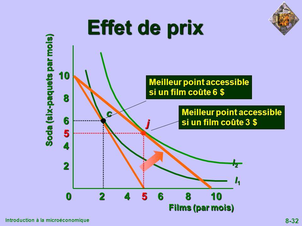 Introduction à la microéconomique 8-32 0 2 4 6 8 10 Soda (six-paquets par mois) 2 4 6 8 10 Films (par mois) Effet de prix I1I1I1I1 I2I2I2I2 Meilleur p
