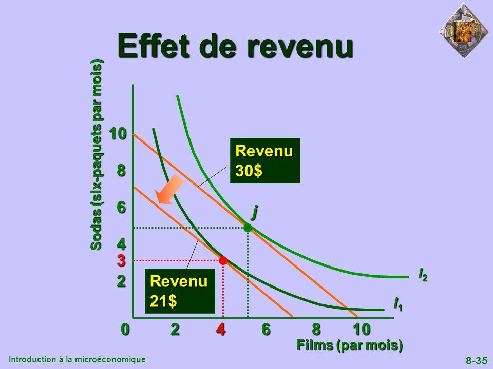 Introduction à la microéconomique 8-35 0 2 4 6 8 10 Sodas (six-paquets par mois) 2 4 6 8 10 Films (par mois) Revenu30$ I2I2I2I2 I1I1I1I1 Revenu21$ j E