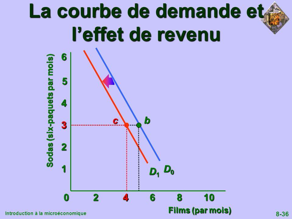 Introduction à la microéconomique 8-36 0 2 4 6 8 10 1 2 4 5 6 D0D0D0D0 D1D1D1D1 b La courbe de demande et leffet de revenu 3 4 3c4 Sodas (six-paquets