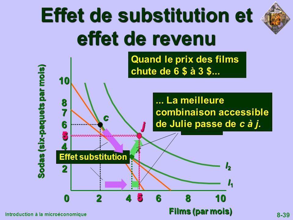 Introduction à la microéconomique 8-39 0 2 4 6 8 10 2 4 6 8 10 I1I1I1I1 I2I2I2I2c5 5 3 7k Effet revenu Effet de substitution et effet de revenu Quand