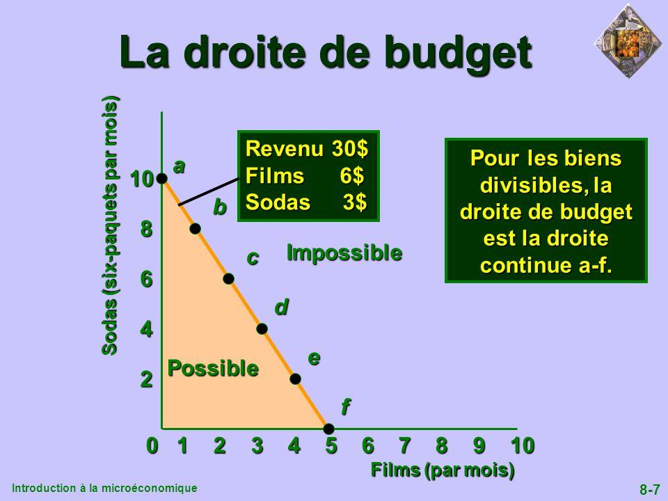 Introduction à la microéconomique 8-7 Possible La droite de budget 0 1 2 3 4 5 6 7 8 9 10 2 4 6 8 10 Films (par mois) Sodas (six-paquets par mois) Imp