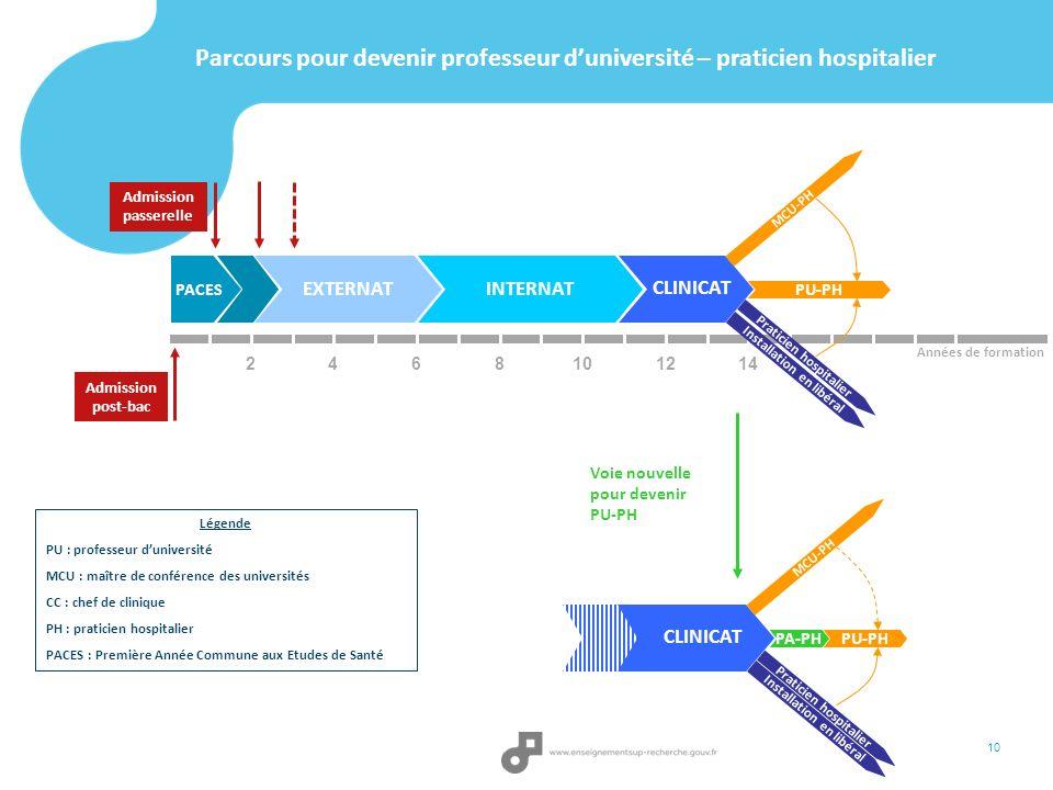 Parcours pour devenir professeur duniversité – praticien hospitalier Admission passerelle 2 PACES EXTERNATINTERNAT 468101214 CLINICAT Admission post-b