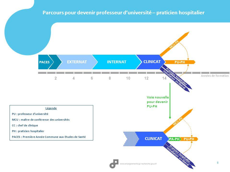 Parcours pour devenir professeur duniversité – praticien hospitalier 2 PACES EXTERNATINTERNAT 468101214 CLINICAT Années de formation Praticien hospita
